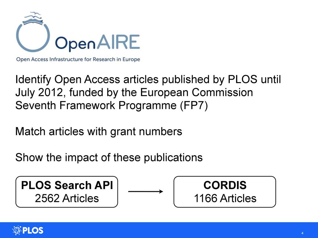 4 PLOS Search API 2562 Articles CORDIS 1166 Art...