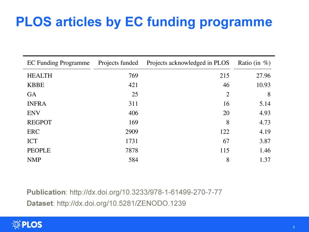 PLOS articles by EC funding programme Publicati...