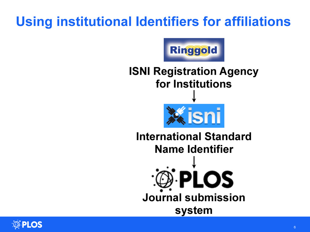 Using institutional Identifiers for affiliation...