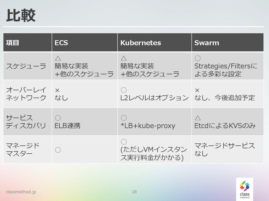 ⽐比較 classmethod.jp 18 項⽬目 ECS Kubernetes Swarm ...