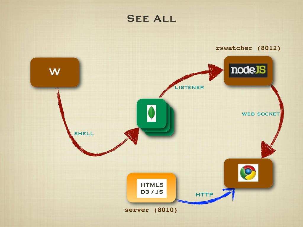 See All W listener web socket rswatcher (8012) ...