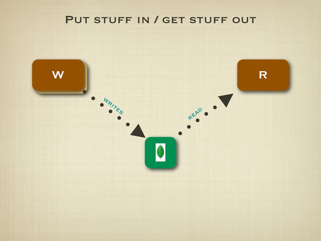 Put stuff in / get stuff out read writes W R