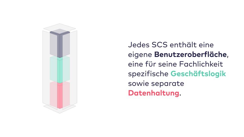 Jedes SCS enthält eine eigene Benutzeroberfläch...