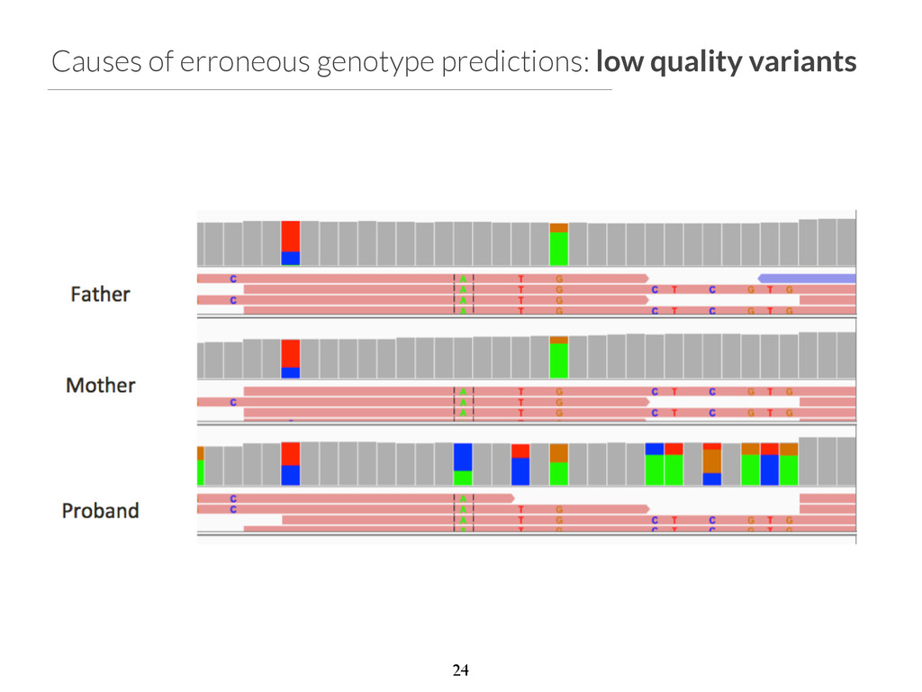 Causes of erroneous genotype predictions: low q...