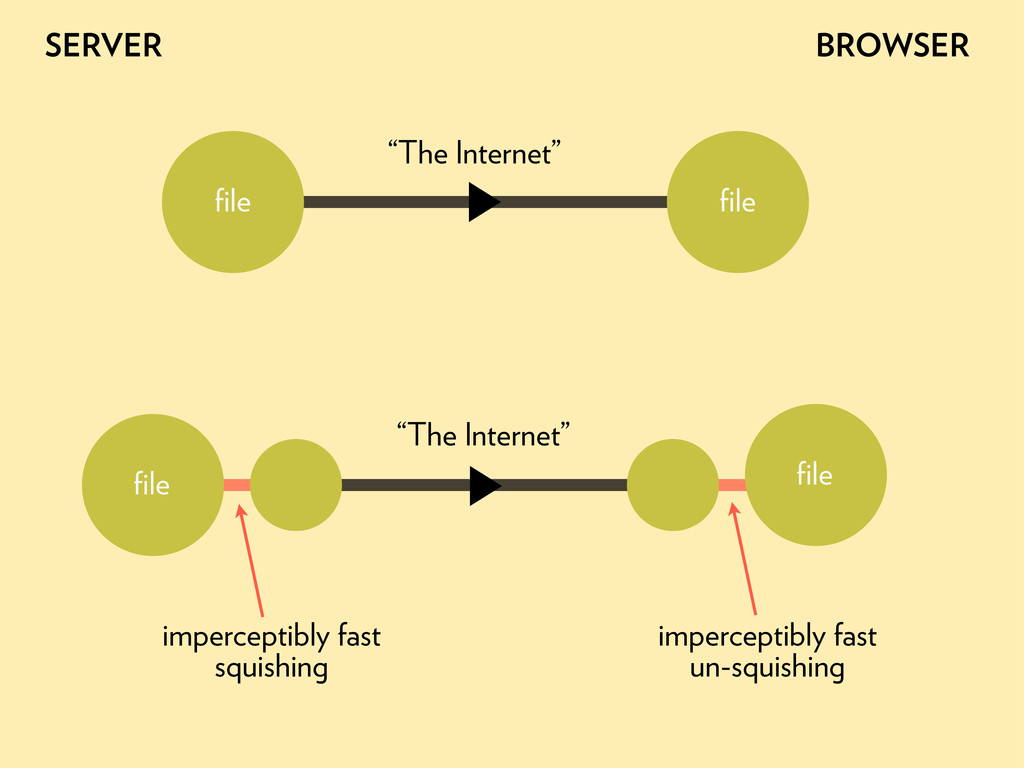 """The Internet"" file file SERVER BROWSER ""The Inte..."