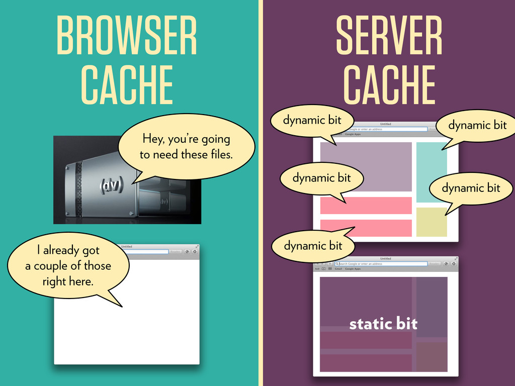 BROWSER CACHE SERVER CACHE Hey, you're going to...