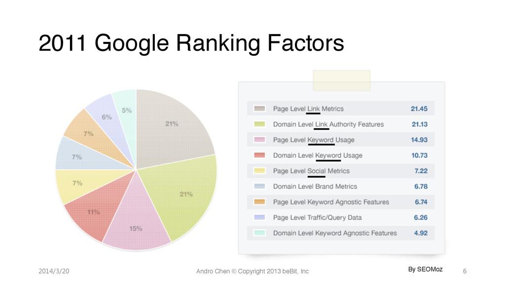 2011 Google Ranking Factors 2014/3/20 Andro...