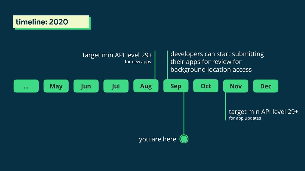 timeline: 2020 you are here Dec target min API ...