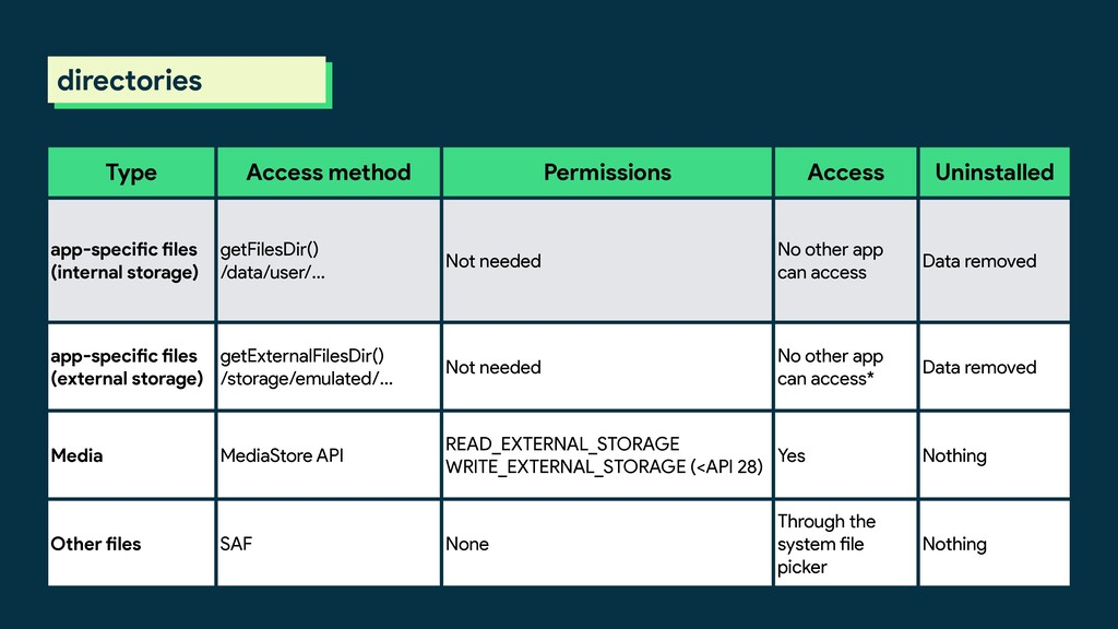 directories Type Access method Permissions Acce...