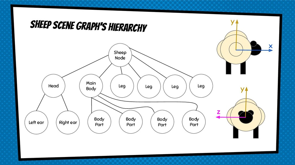 Sheep scene graph's hierarchy y x y z Body Part...