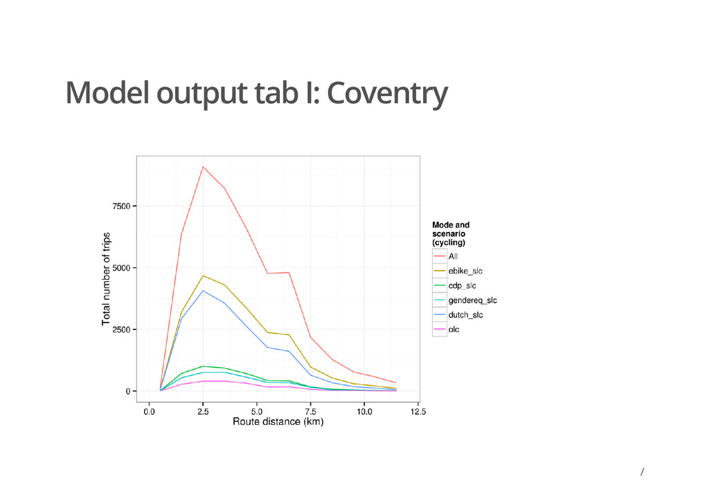 / Model output tab I: Coventry /
