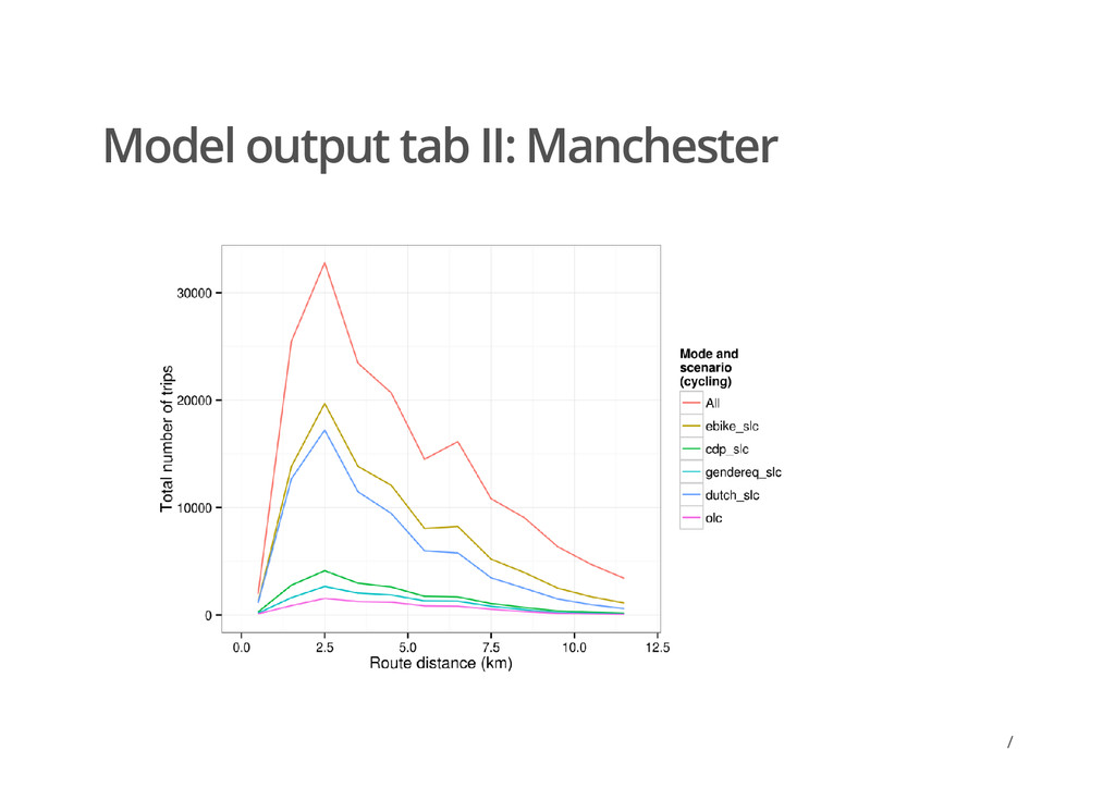 / Model output tab II: Manchester /