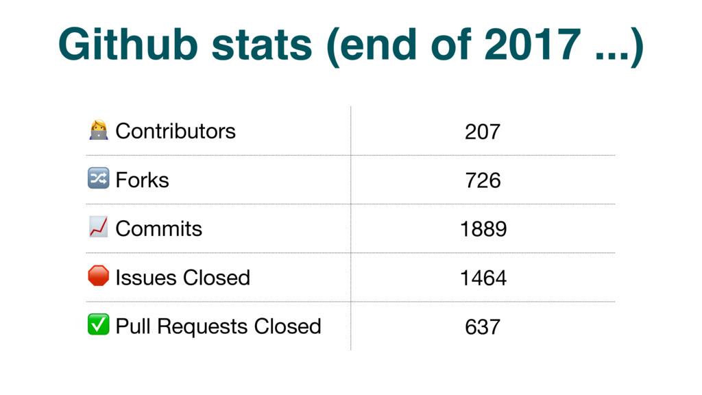 Github stats (end of 2017 ...) $ Contributors 2...