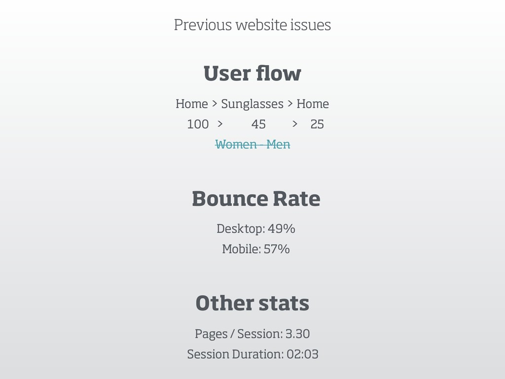 Previous website issues User flow Home > Sunglas...
