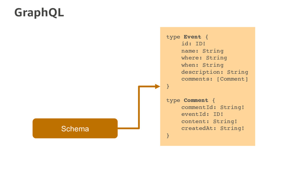 GraphQL Schema type Event { id: ID! name: Strin...
