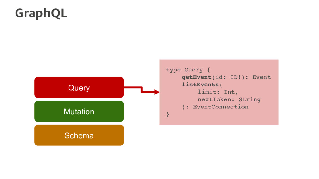 GraphQL Schema Mutation Query type Query { getE...