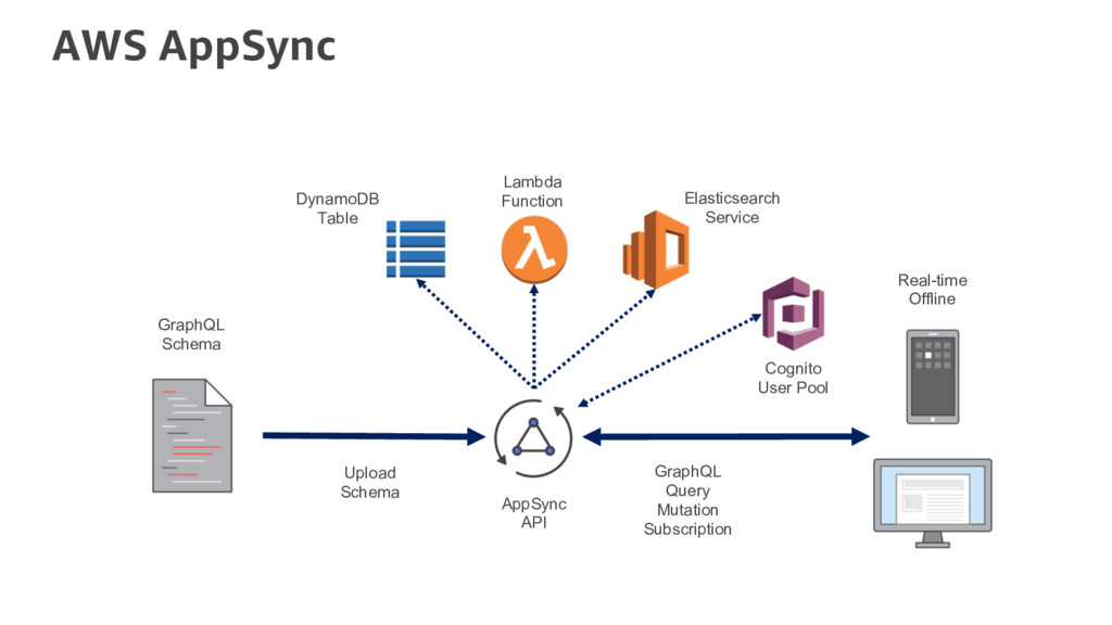 AWS AppSync DynamoDB Table Lambda Function Elas...
