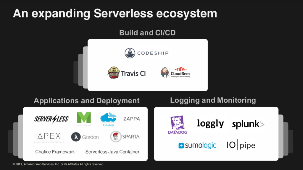 An expanding Serverless ecosystem Build and CI/...