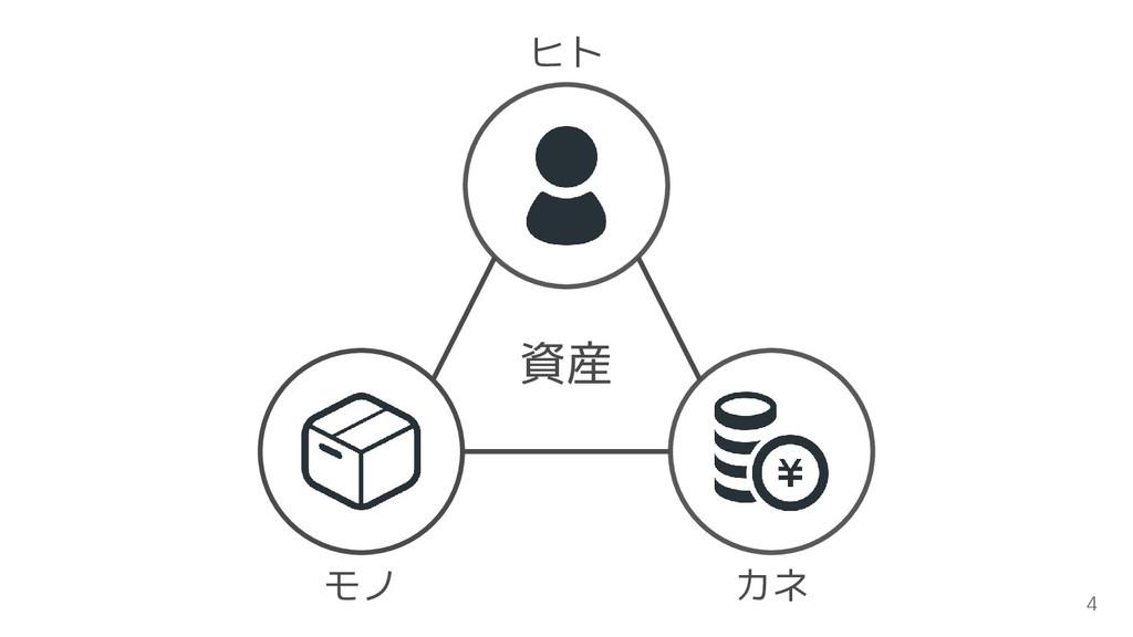 資産 ヒト モノ カネ 4