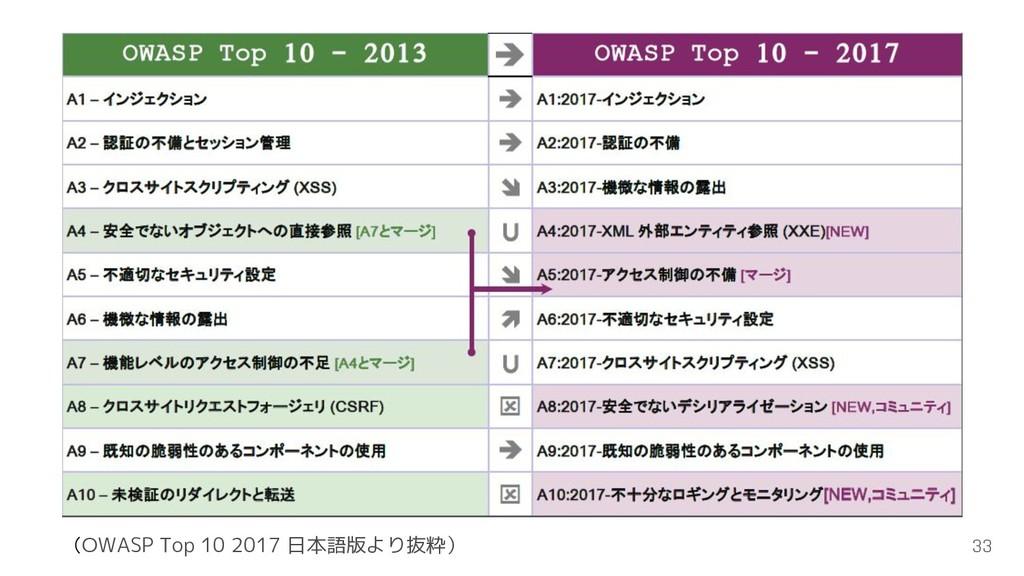 33 (OWASP Top 10 2017 日本語版より抜粋)