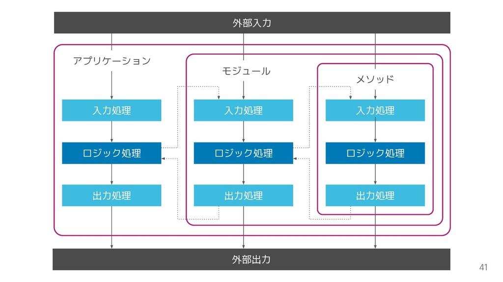 メソッド 外部出力 41 入力処理 ロジック処理 出力処理 入力処理 ロジック処理 出力処理 ...