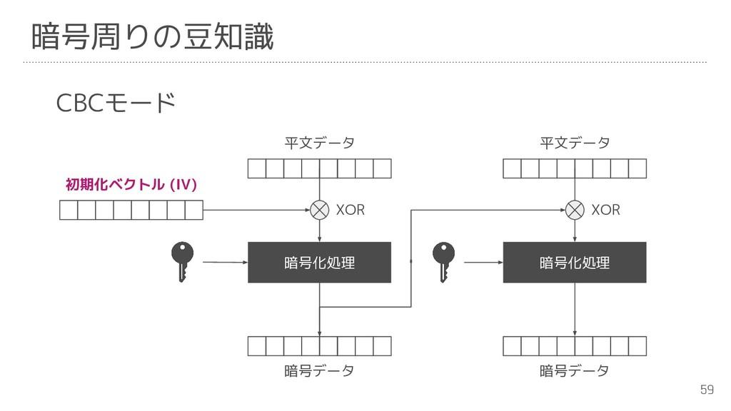 59 暗号周りの豆知識 CBCモード 暗号化処理 暗号化処理 暗号データ 暗号データ 平文デー...