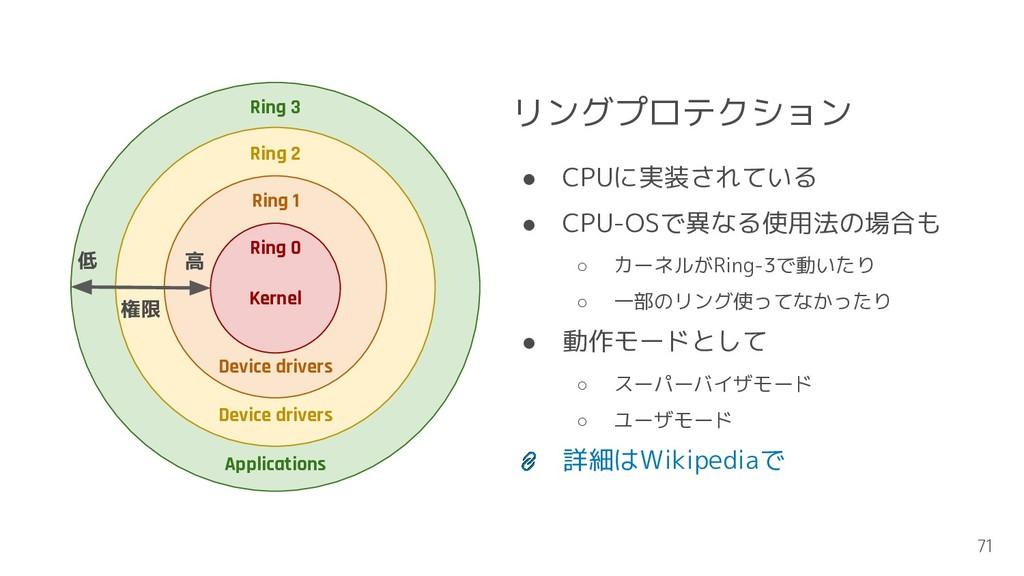 特権命令 Ring 3 Ring 2 Ring 1 Ring 0 Device drivers...