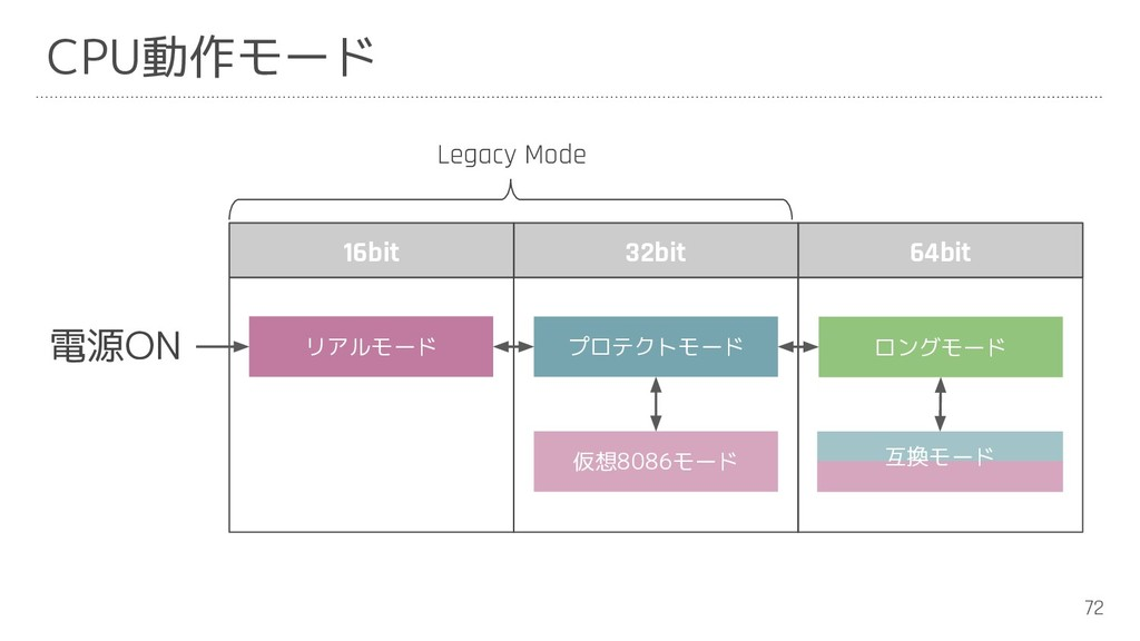72 仮想8086モード リアルモード プロテクトモード ロングモード 16bit 32bit...