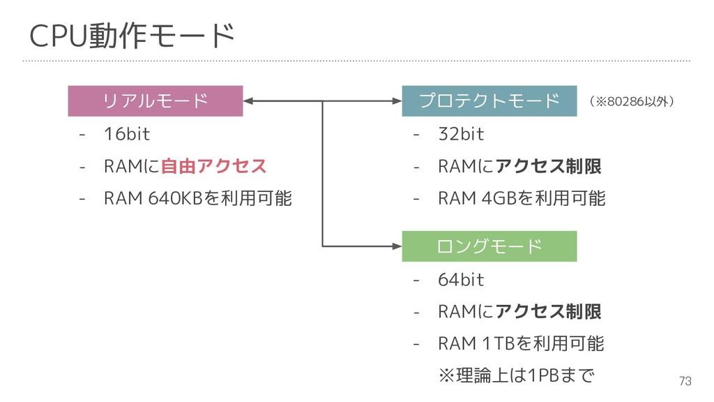 73 リアルモード プロテクトモード - 16bit - RAMに自由アクセス - RAM 6...