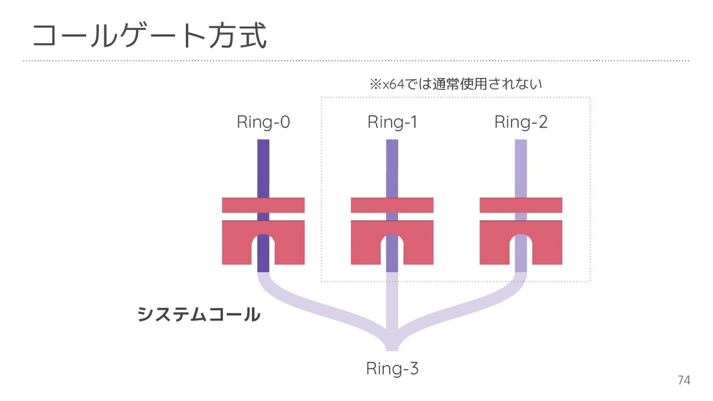 74 コールゲート方式 Ring-3 Ring-2 Ring-1 Ring-0 ※x64では通...