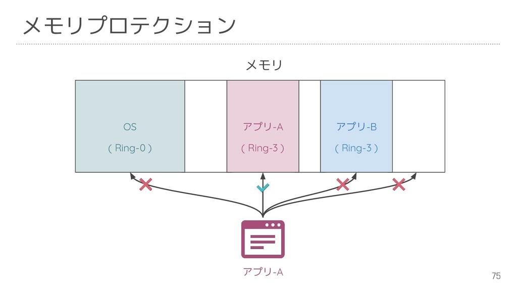 75 メモリプロテクション メモリ OS アプリ-A アプリ-B ( Ring-0 ) ( R...