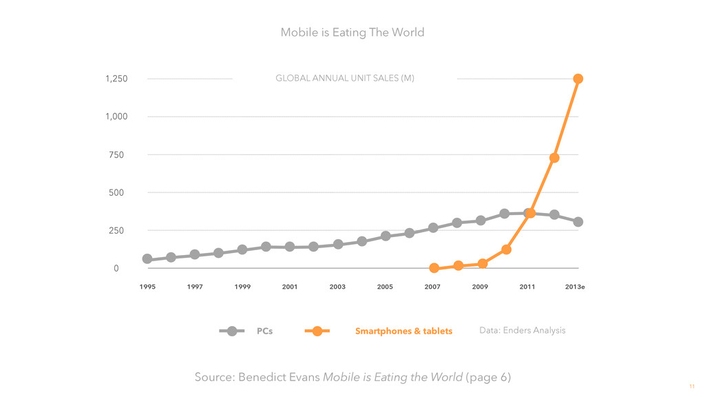 11 Mobile is Eating The World Source: Benedict ...