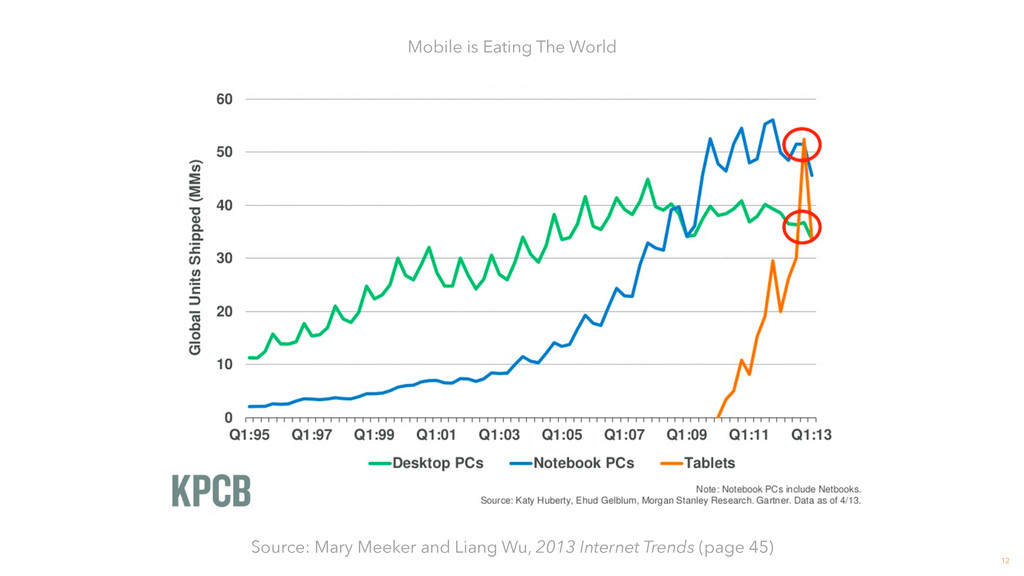 12 Mobile is Eating The World Source: Mary Meek...