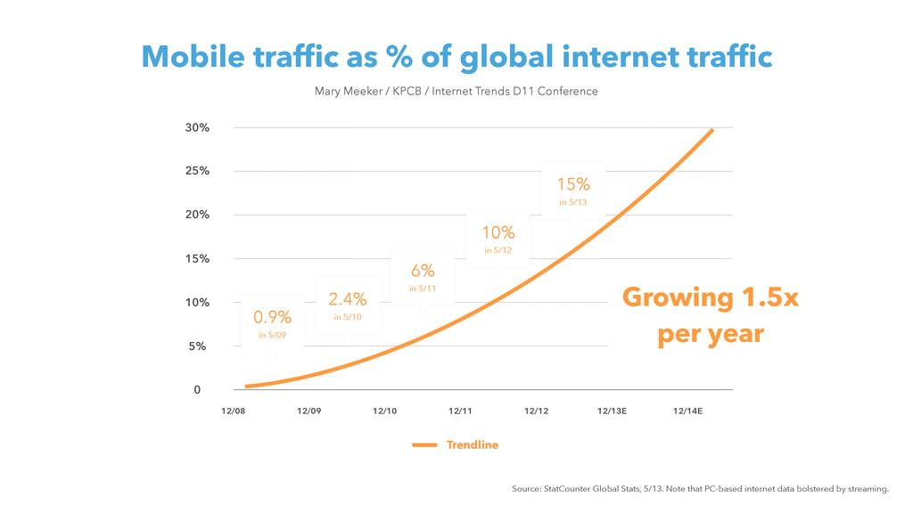 Mobile traffic as % of global internet traffic ...