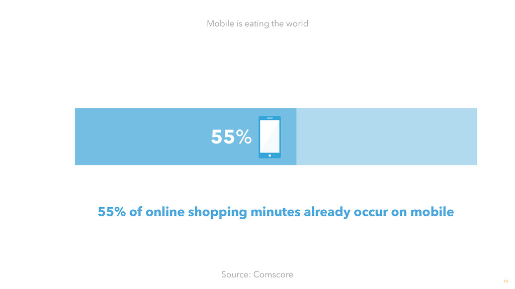 14 Mobile is eating the world Source: Comscore ...