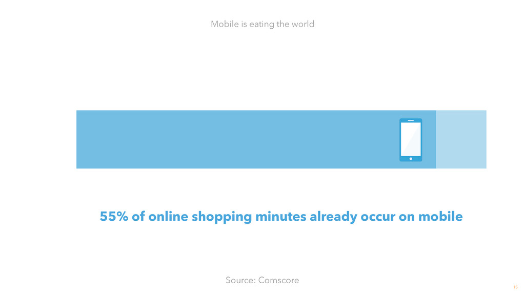 15 Mobile is eating the world 55% of online sho...