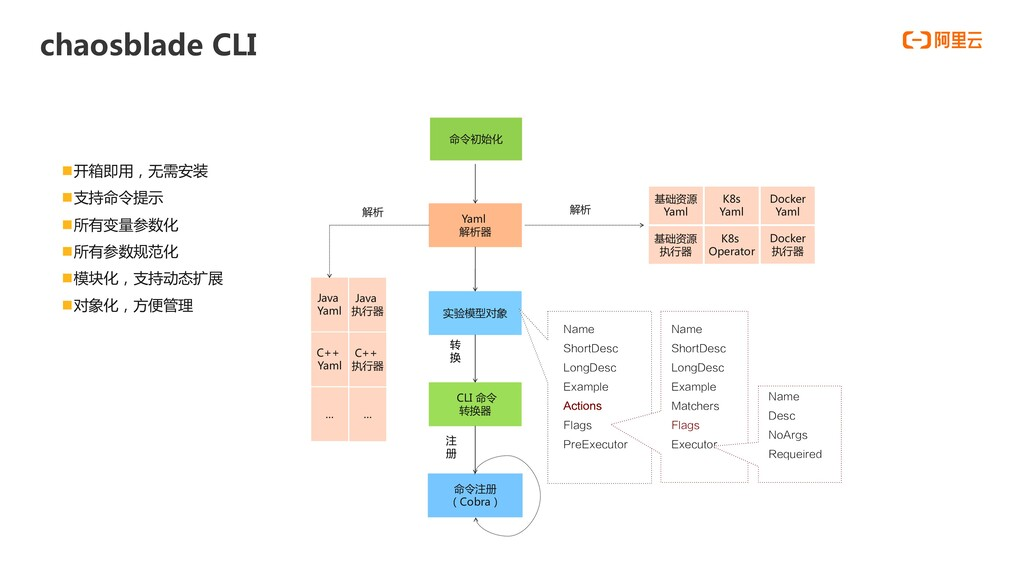 chaosblade CLI Java 执行器 Java Yaml C++ 执行器 C++ Y...