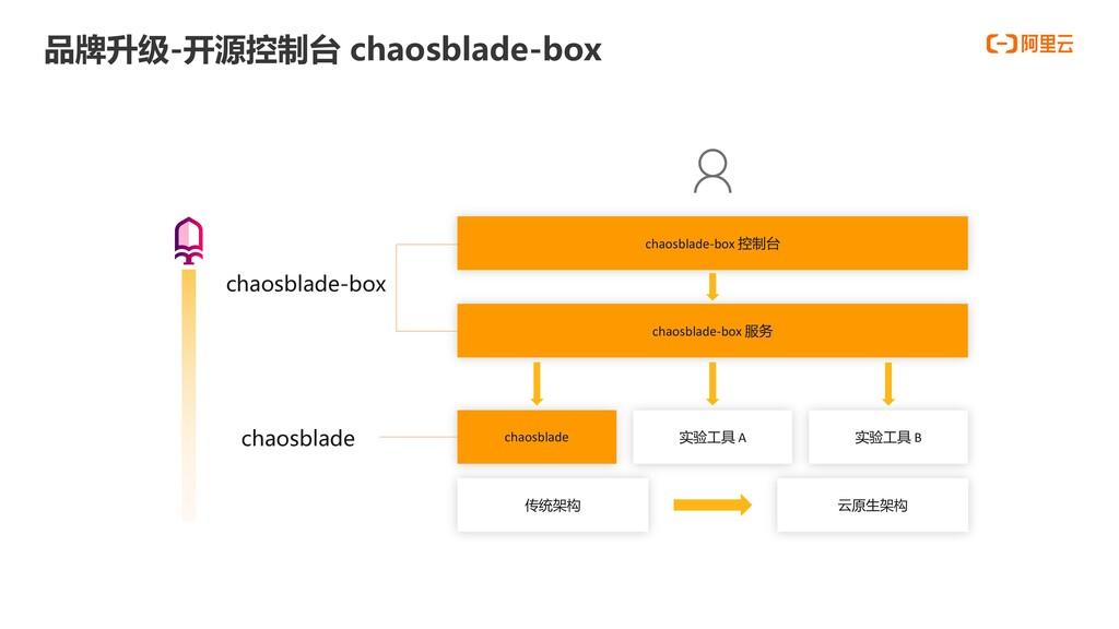 品牌升级-开源控制台 chaosblade-box 传统架构 云原生架构 chaosblade...