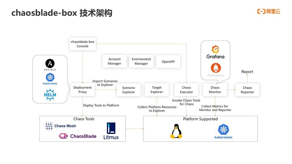 chaosblade-box 技术架构 Chaos Monitor Target Explor...