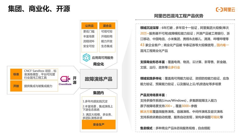 集团、商业化、开源 CNCF Sandbox 项目,标 准演练模型,平台可托管 行业混沌工程工...
