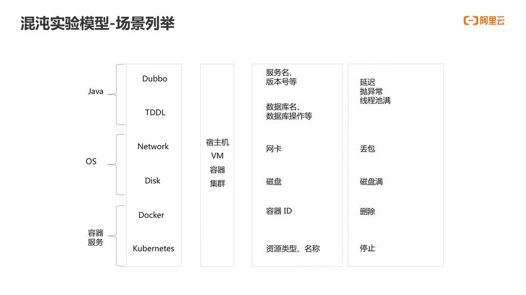 混沌实验模型-场景列举 Java Dubbo TDDL OS Network Disk 容器 ...