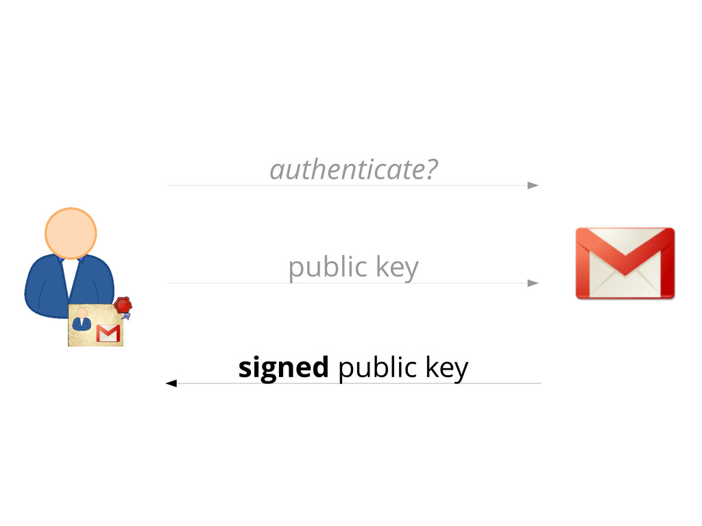 authenticate? public key signed public key