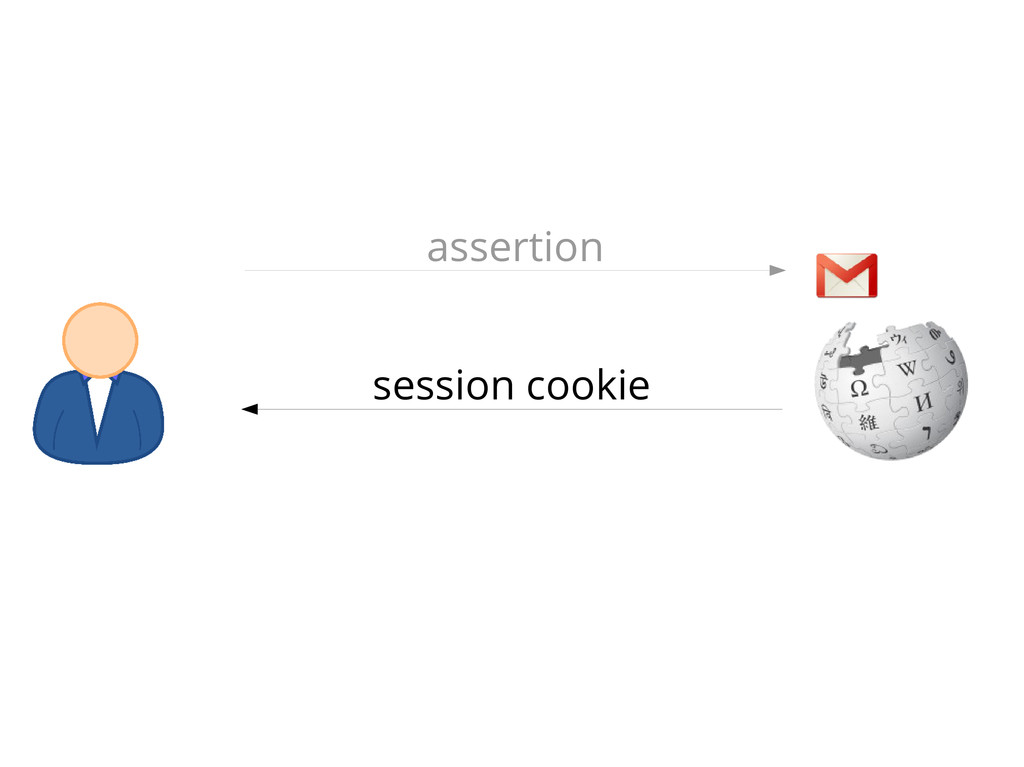 assertion session cookie