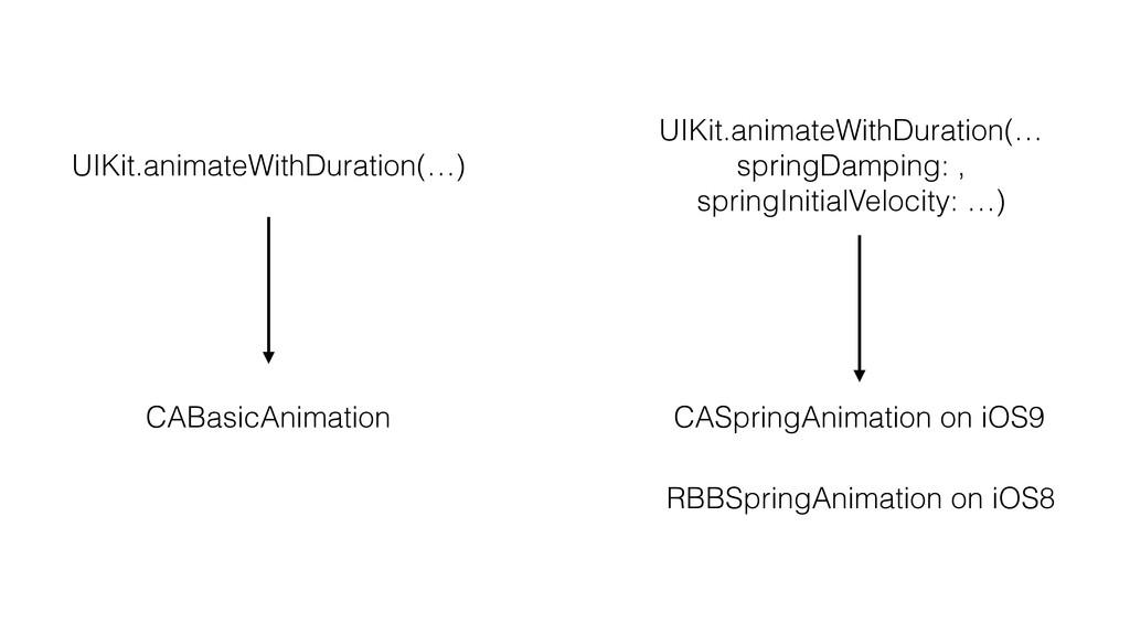 UIKit.animateWithDuration(…) CABasicAnimation U...