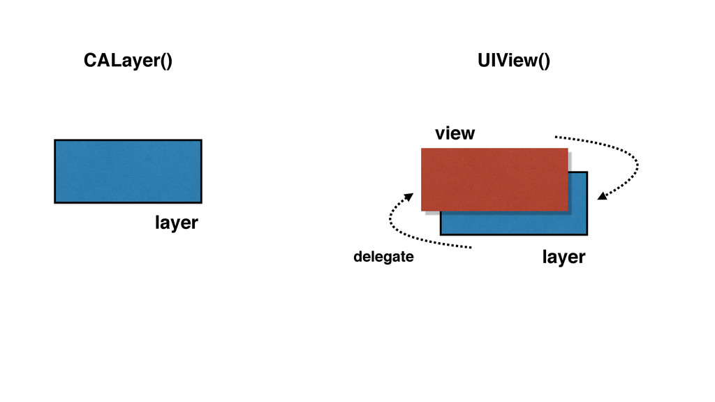CALayer() UIView() layer layer view delegate