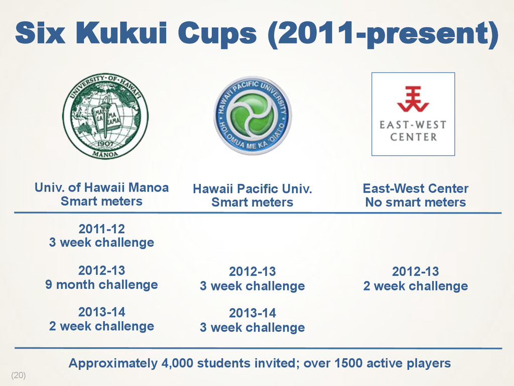 (20) Six Kukui Cups (2011-present) Univ. of Haw...