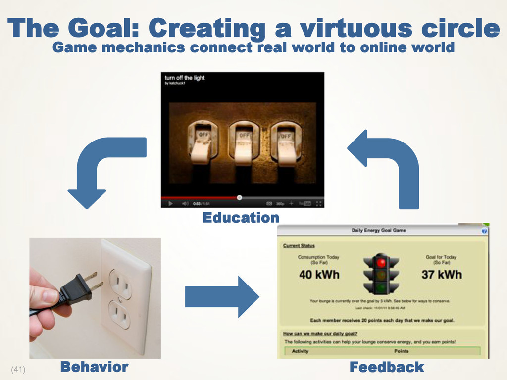(41) The Goal: Creating a virtuous circle Game ...