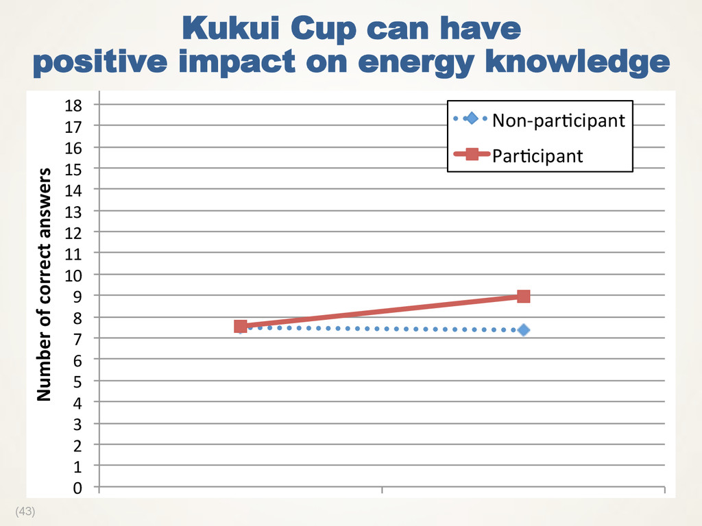 (43) Kukui Cup can have positive impact on ener...