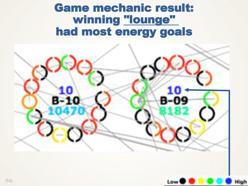 "(54) Game mechanic result: winning ""lounge"" had..."