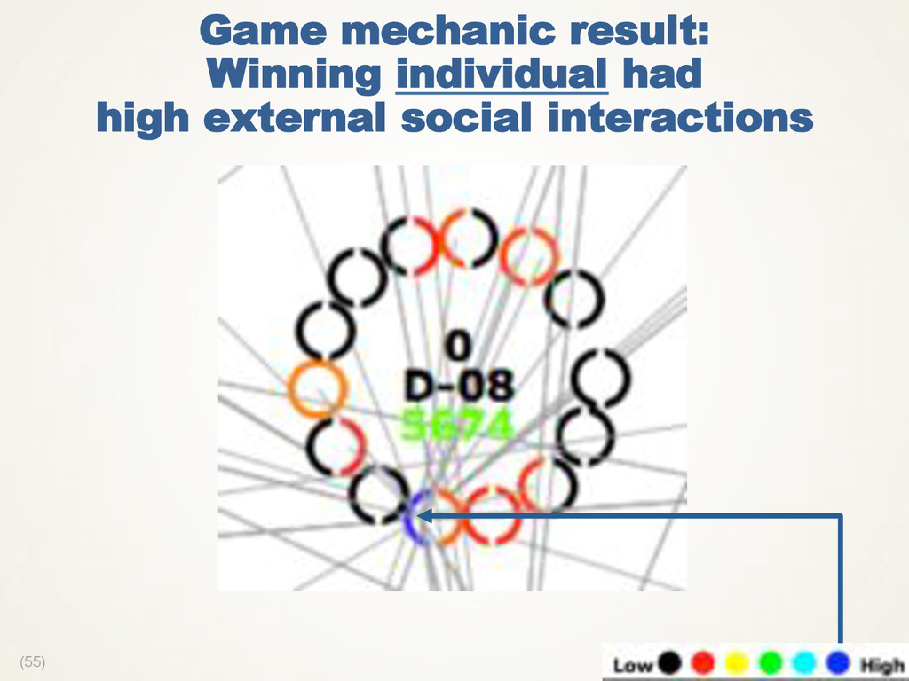 (55) Game mechanic result: Winning individual h...